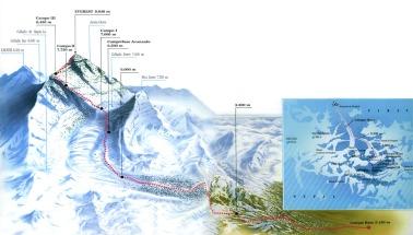Ruta Norte del Everest (ejemplo de campos de altura)