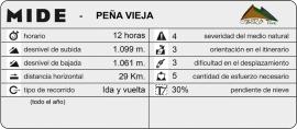 mide_PeñaVieja