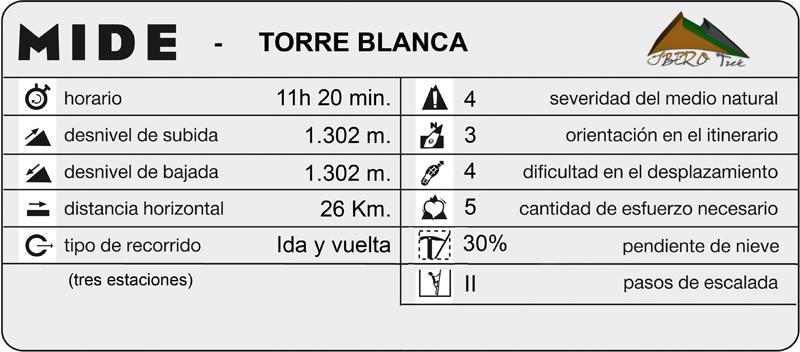 mide_TorreBlanca
