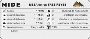 mide_MesaTresReyes